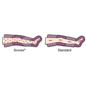 Perfect Waves Pressomassage differenza tra gambale Sovrex e Standard