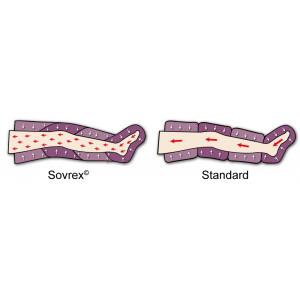 Intense Waves Pressomassage differenza tra gambale Sovrex e Standard